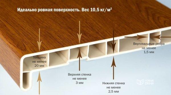 пластиковый подоконник строение